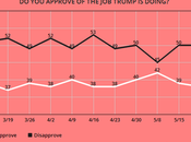 Trump Still Can't Improve Approval Numbers