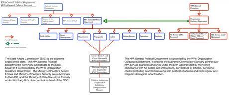 Personnel Adjustments at KPA General Political Bureau
