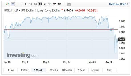 USD/HKD exchange rates on May 30, 2018