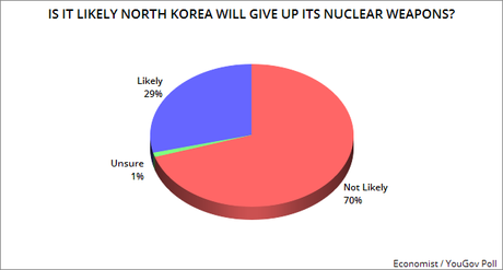 Most Say North Korea Will NOT Give Up Nuclear Weapons