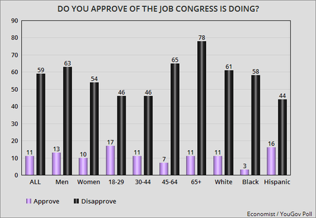 Public Is Still Very Unhappy With The 115th Congress