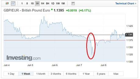 GBP/EUR exchange rates on June 11, 2018