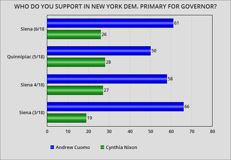 Nixon Is Trailing Far Behind Cuomo In New York Race