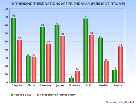 Public Says Trump Differs W/Them On Friends And Enemies