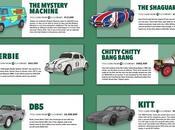 Auto Title Loans Famous Vehicles: Part
