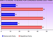 More Numbers Congressional Candidates