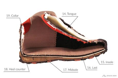 Parts of a Hiking Boot - Inside - Anatomy of an Athletic Shoe - Athlete Audit