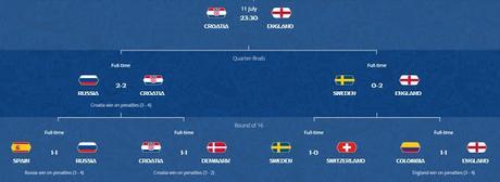 Croatia takes on England in 2nd Semis of FIFA 2018