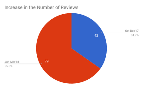 Review Stats for Physician Marketing