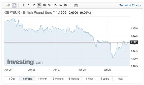 GBP/EUR exchange rates chart on July 13 2018