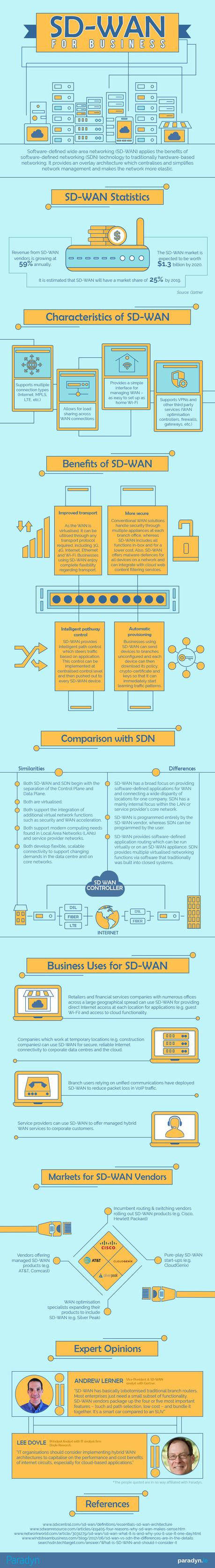 SD-WAN for business