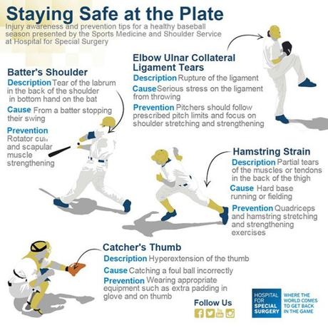 Infographic: Staying Safe at the Plate