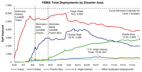 U.S. Government Failed Puerto Rico (And FEMA Knows It)