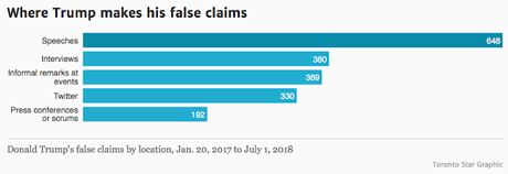 Trump's Lying Seems To Be Increasing