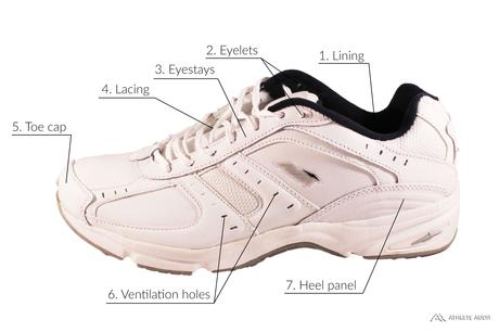 Parts of a Walking Shoe - Outer - Anatomy of an Athletic Shoe - Athlete Audit