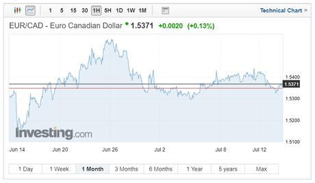 EUR/CAD exchange rates chart on July 15 2018