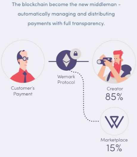 Wemark, First Blockchain Platform for Photographer