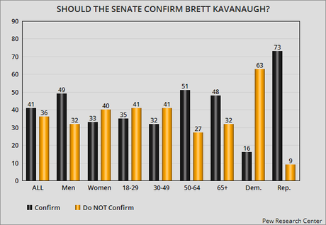 Kavanaugh's Nomination Does Not Have Majority Approval