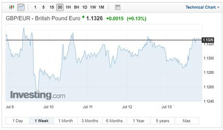 GBP/EUR exchange rates chart on July 18 2018