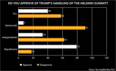 Public Doesn't Like How Trump Handled Helsinki Summit
