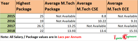 IIIT Delhi Placement Analysis