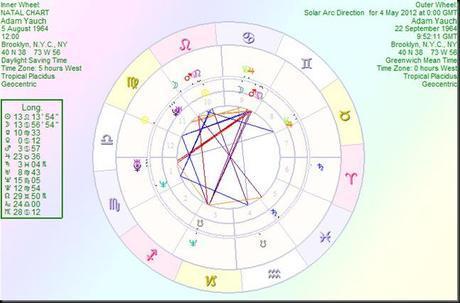 AdamYauch solar arc