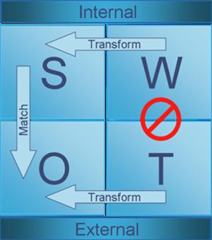 Swot analysis image