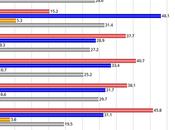O'Rourke Nipping Cruz's Heels Texas Senate Race