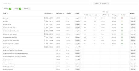 Dashbird Review: Serverless Performance Monitoring & Debugging Tool