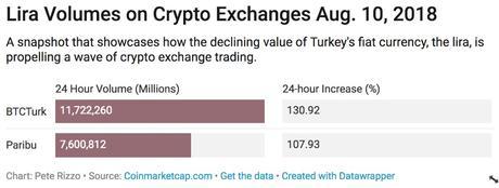 Turkish Lira volumes in crypto