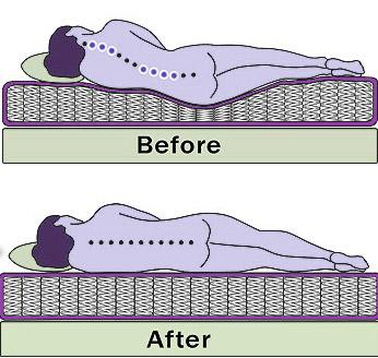 How to Fix a Sagging Mattress the Right Way