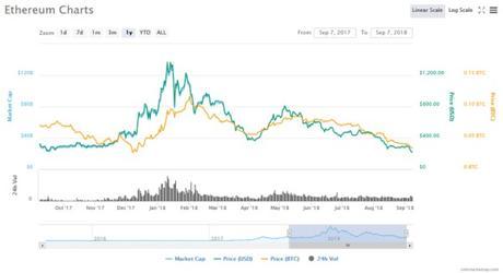 Ethereum price chart on September 10, 2018