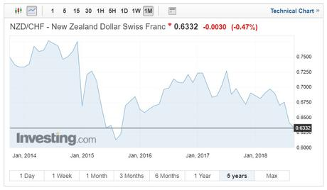 NZD/CHF exchange rates chart on September 10, 2018