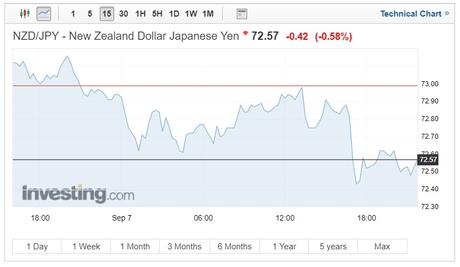 NZD/JPY exchange rates chart on September 10, 2018