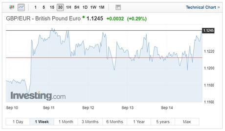 GBP/EUR exchange rates chart on September 18, 2018