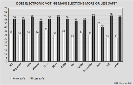 Most Voters Don't Really Trust Electronic Voting Machines
