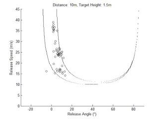 Tolerance, Noise and Covariation in Skilled Action