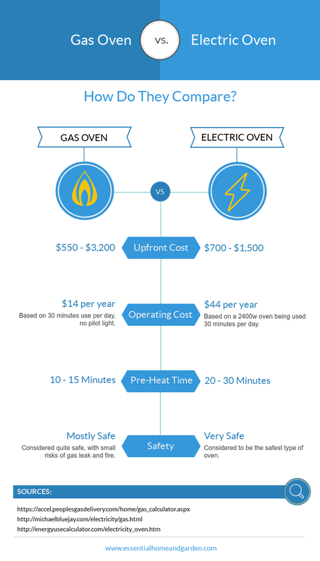 Cooking Showdown: Gas vs Electric – Which Should You Choose?