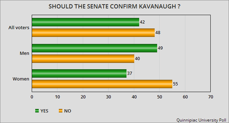 Nearly Half Of Voters Say NO To Kavanaugh Confirmation