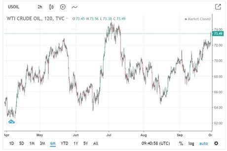 WTI crude oil chart, October 2018