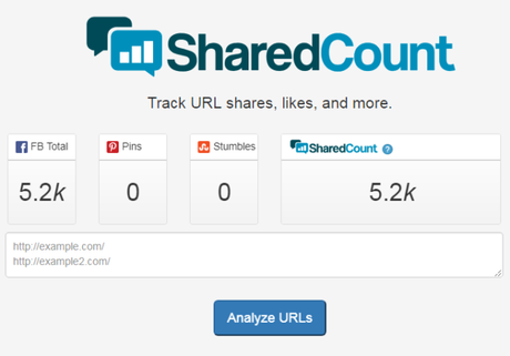 Improve Your Brand Messaging with SharedCount