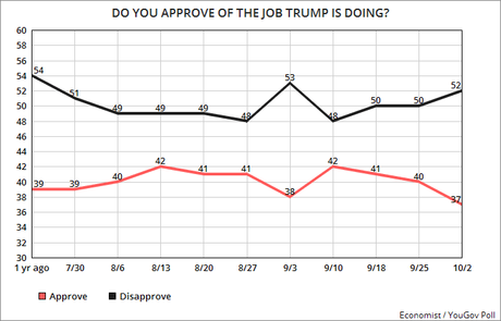 Trump's Job Approval Has Dropped To Only 37%