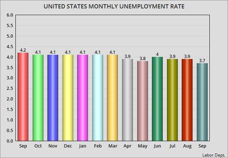 Unemployment Rate Drops 0.2% In September