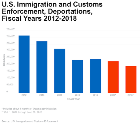 Charts Showing Trump's Immigration Lies & Incompetence