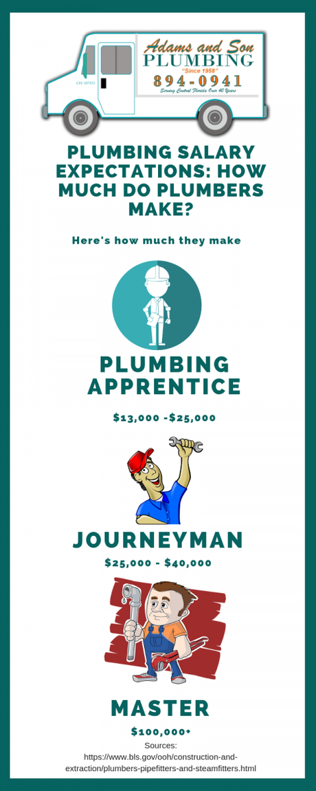 orlando_salary_plumbing