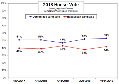 New CNN Poll Shows Democrats With An 11 Point Lead