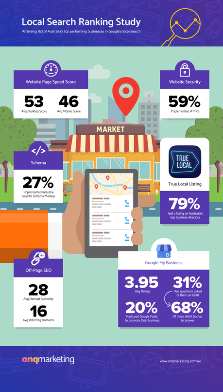 Local SEO Study: Are these the factors driving Australian results?