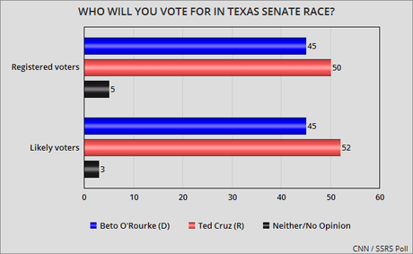 New CNN Poll Has O'Rourke Trailing By 5 To 7 Points