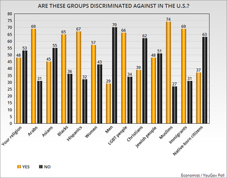 Who Do Americans Think Are Discriminated Against In U.S.?