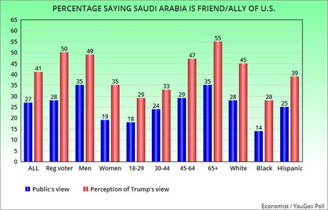 U.S. Public Doesn't See Saudi Arabia The Way Trump Does